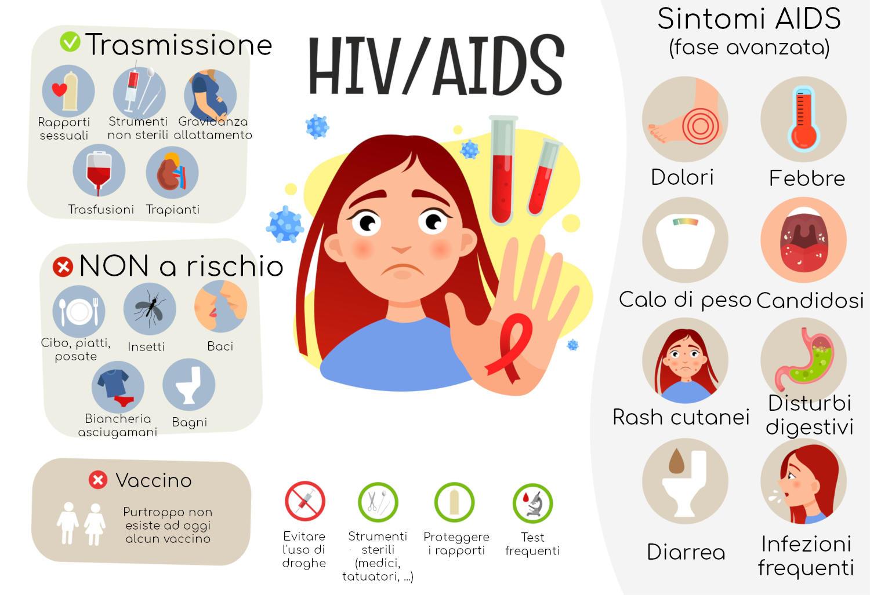 Infografía resumida sobre el VIH