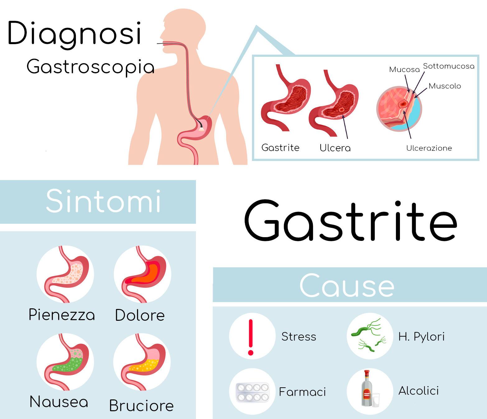 Resumen infográfico sobre gastritis.